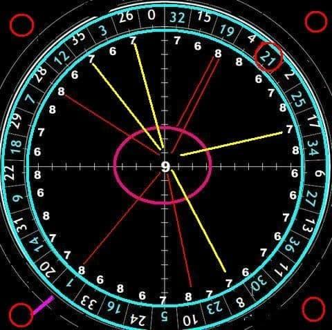 """Il """"metodo 6 distanze"""" per giocare alla roulette"""